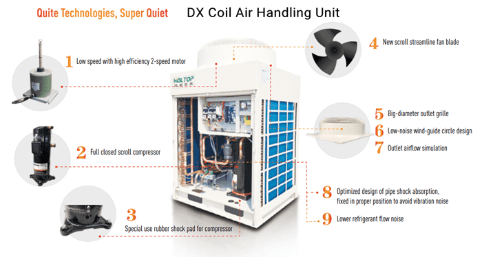 Heat recovery DX Coil Air Handling Units