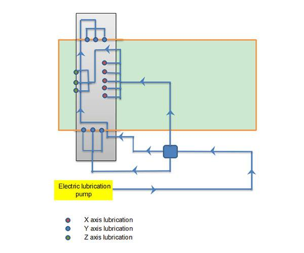 Basic maintenance of lubrication system