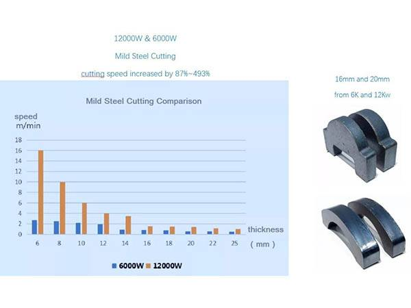 High Power & Middle High Power Laser Cutting Machine Comparison