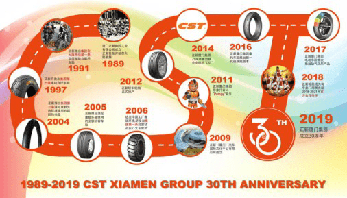 A picture to understand the 30-year development trajectory of Zhengxin Tire