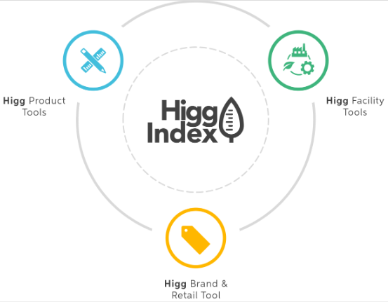 Join Higg Index