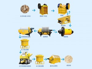 Process flow of Quartz sand Production Line