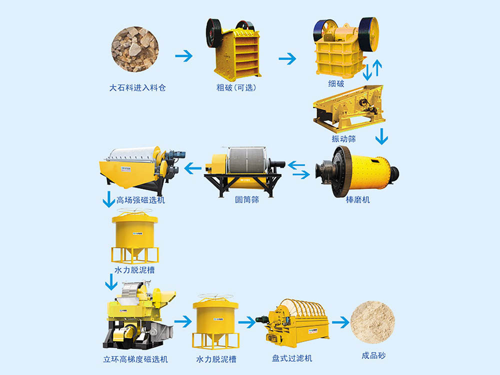Process flow of Quartz sand Production Line Featured Image