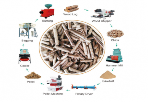 How to start with a small  investment in wood pellet plant?
