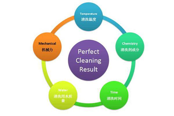 Factors affecting the cleaning of laboratory utensils