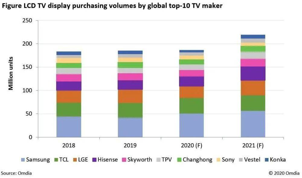 Next year 86% of LCD TV panel supply will be eaten by them!
