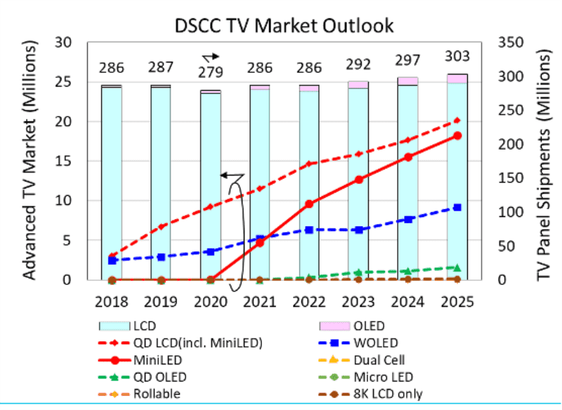 DSCC:MiniLED backlight is expected to surge 17 times in 2021