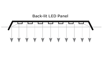 The Differences Between Edge-lit and Back-lit Panel Light