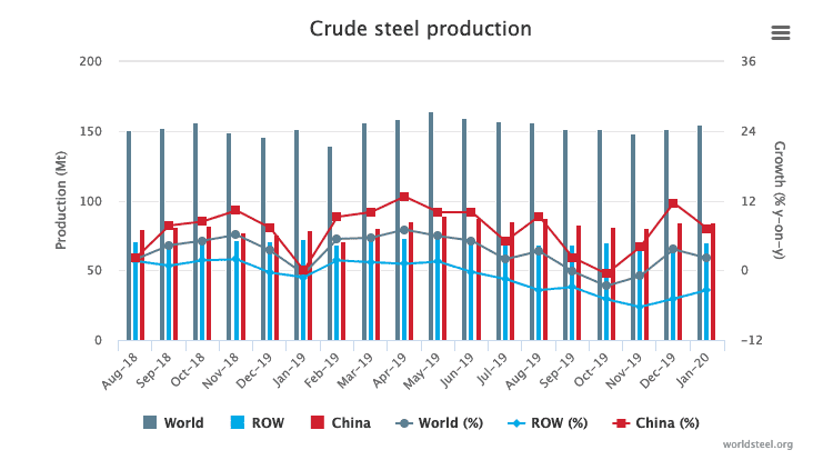 World Steel Association: January 2020 crude steel production Up By 2.1%