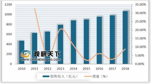 Development Scale and Market Share Analysis of China's Steel Tower Industry