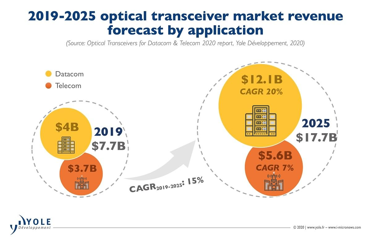 1-2019~2025 optical transceiver market revenue forecast by application