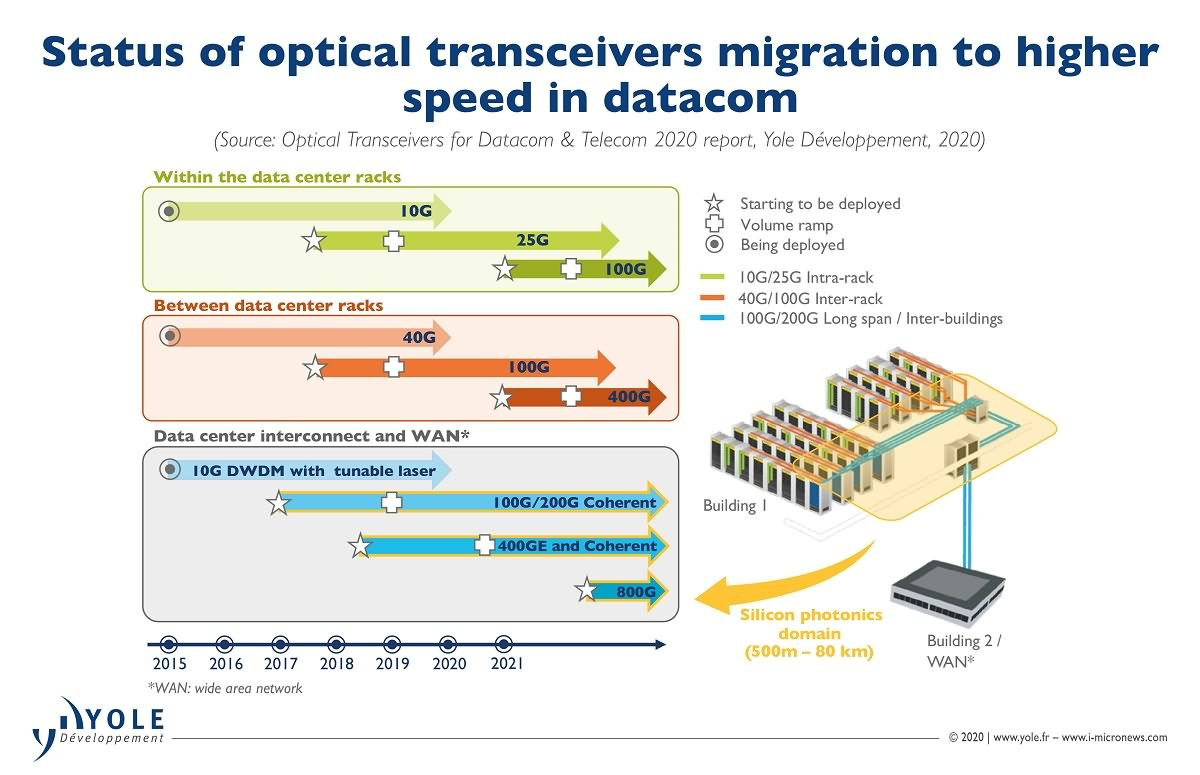 3-Satatus of optical transceivers migration to higher spped in datacom