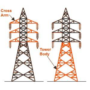 Electrical Cross Arm
