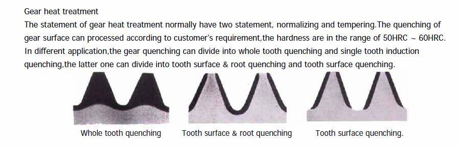Slewing ring tooth heat treatment diagram
