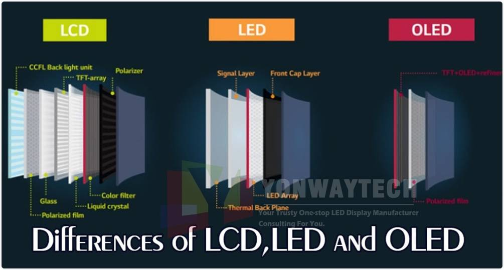 Do you know what are the differences of LCD,LED and OLED?