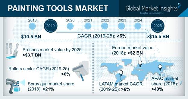 Global Painting Tools Market size was valued at over USD 10 billion in 2018 and is anticipated to witness a CAGR over 6% up to 2025.