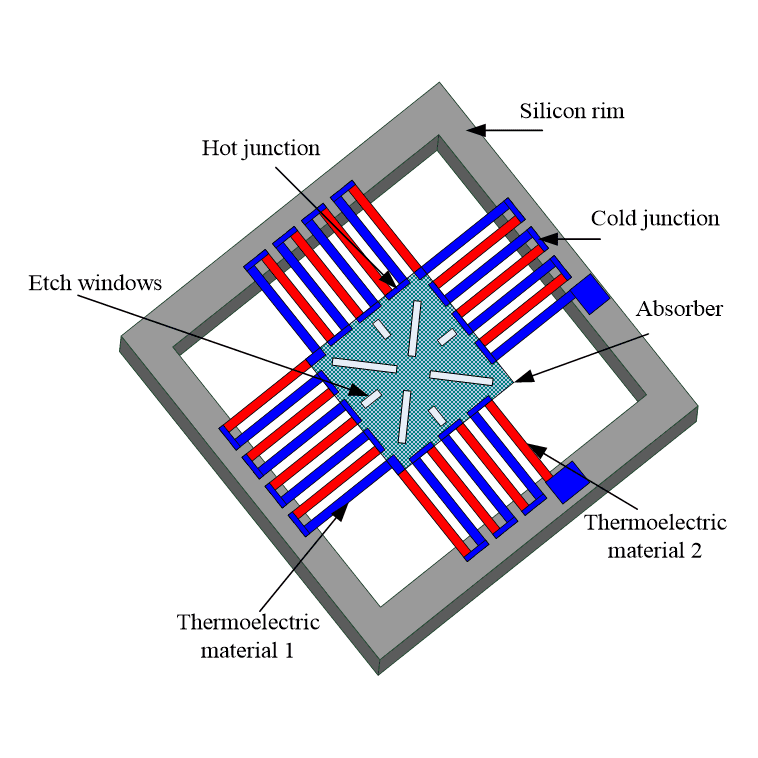 The Working Principle of Thermopile Infrared Sensor – Thermoelectric Effect