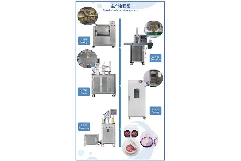 Baked powder production line