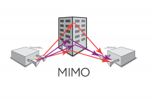 What is MIMO?