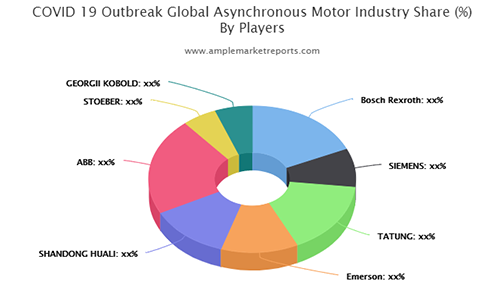 Asynchronous Motor market to boost revenues outlook positive