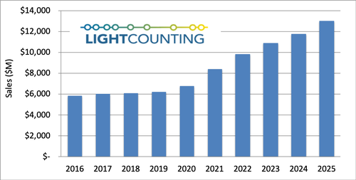 LightCounting: The optical communications industry will be the first to recover from the COVID-19
