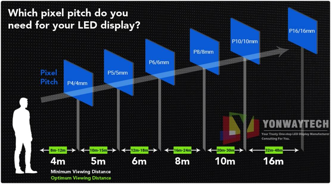 Technical Seminar About The Relevance Of Pixel Pitchs, Viewing Distance And LED Displays Size.